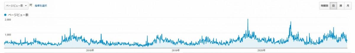 売上アップに比例してアクセスが伸びていることがわかる(2017年から2020年までのページビューのグラフ)