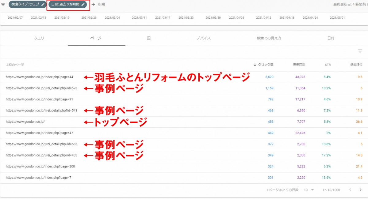 納品事例が上位に表示されていることを証明するサーチコンソール ページビュー