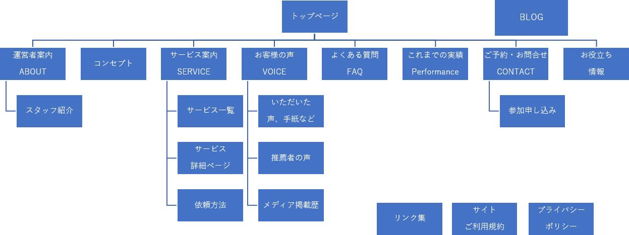 サイトマップの基本的なパターン
