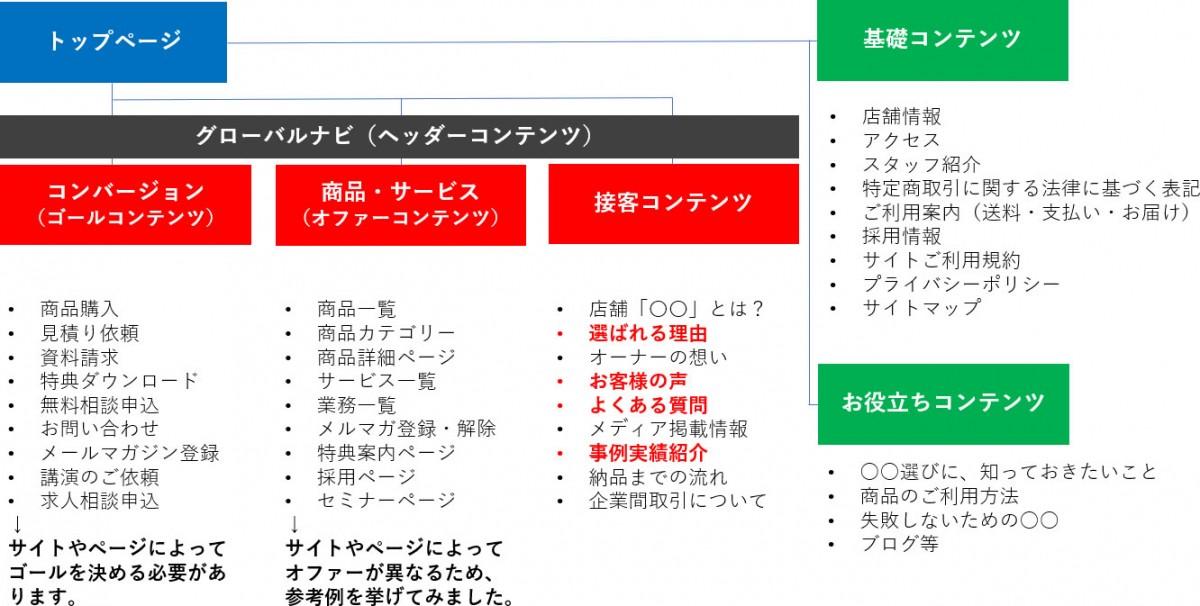 サイトマップの5つのコンテンツ